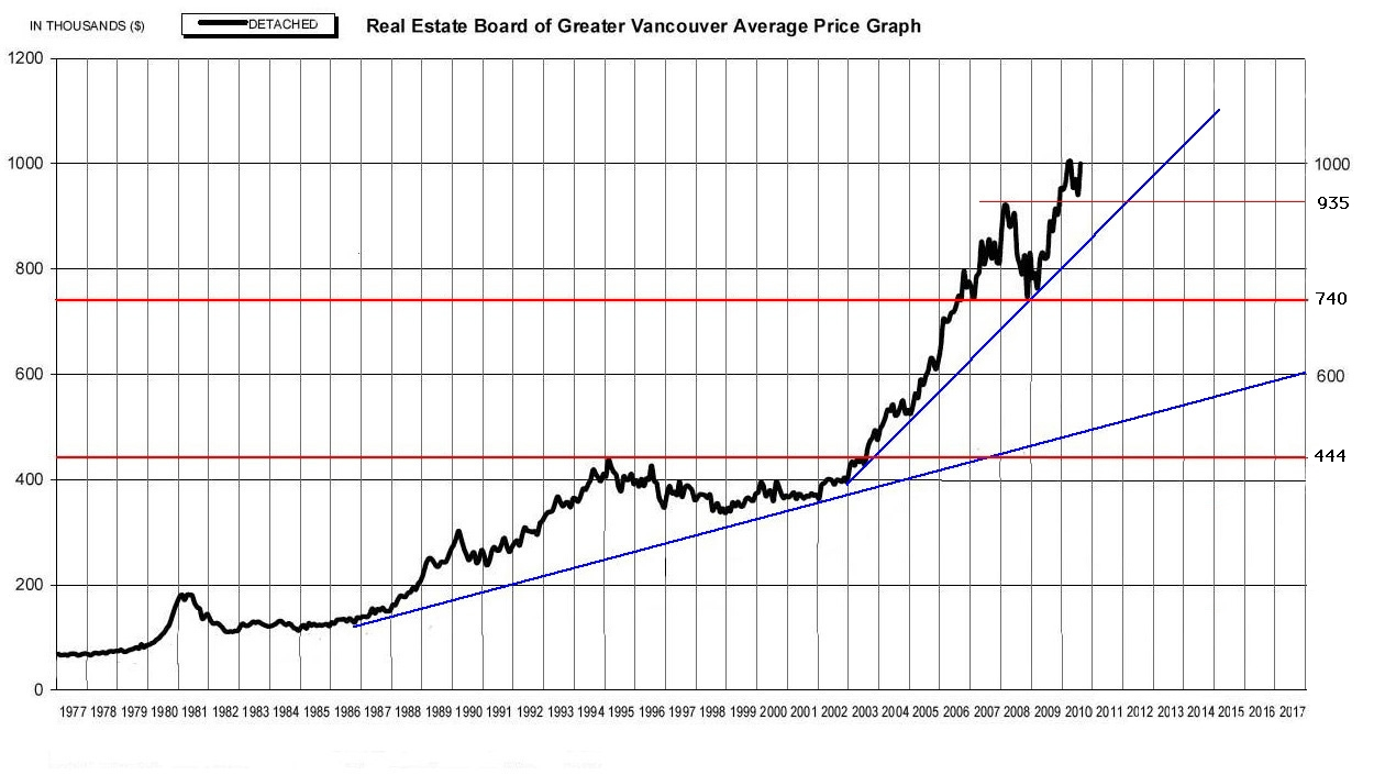 Five Charts Predicting Future Vancouver Housing Prices