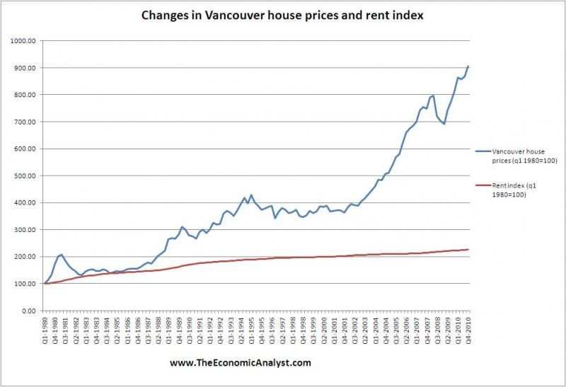 Cross-Country Rent Check-Up; Care of The Economic Analyst ...
