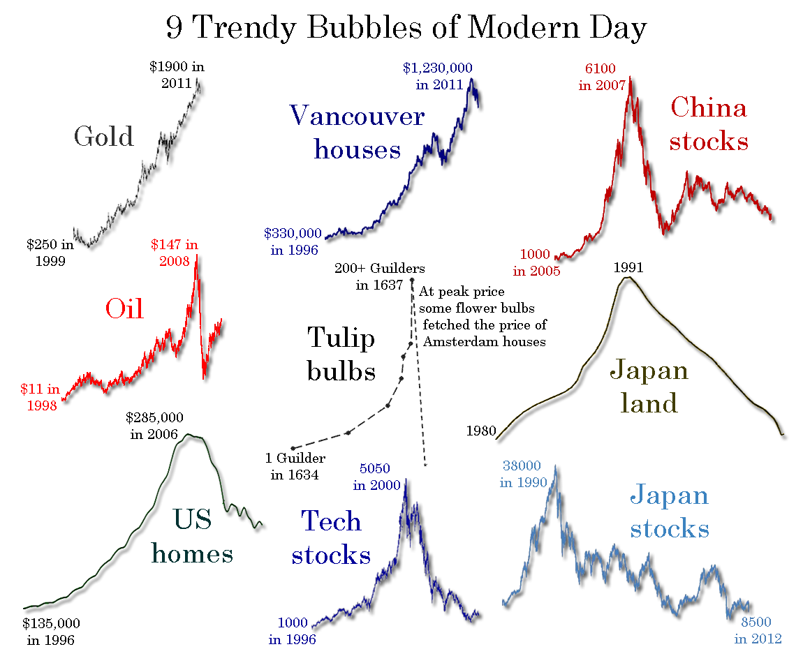 """Vancouver As One Of """"9 Trendy Bubbles"""" 