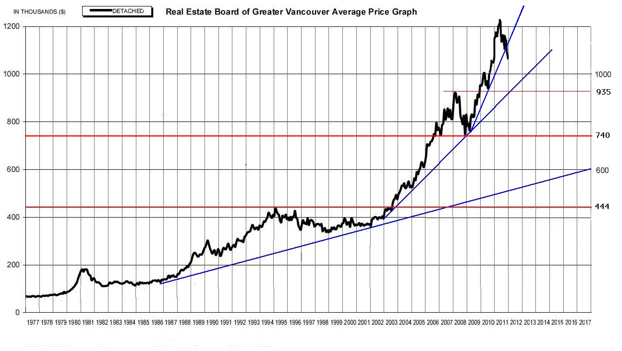 Chart Of Greater Vancouver Average Sfh Prices 1977 2011