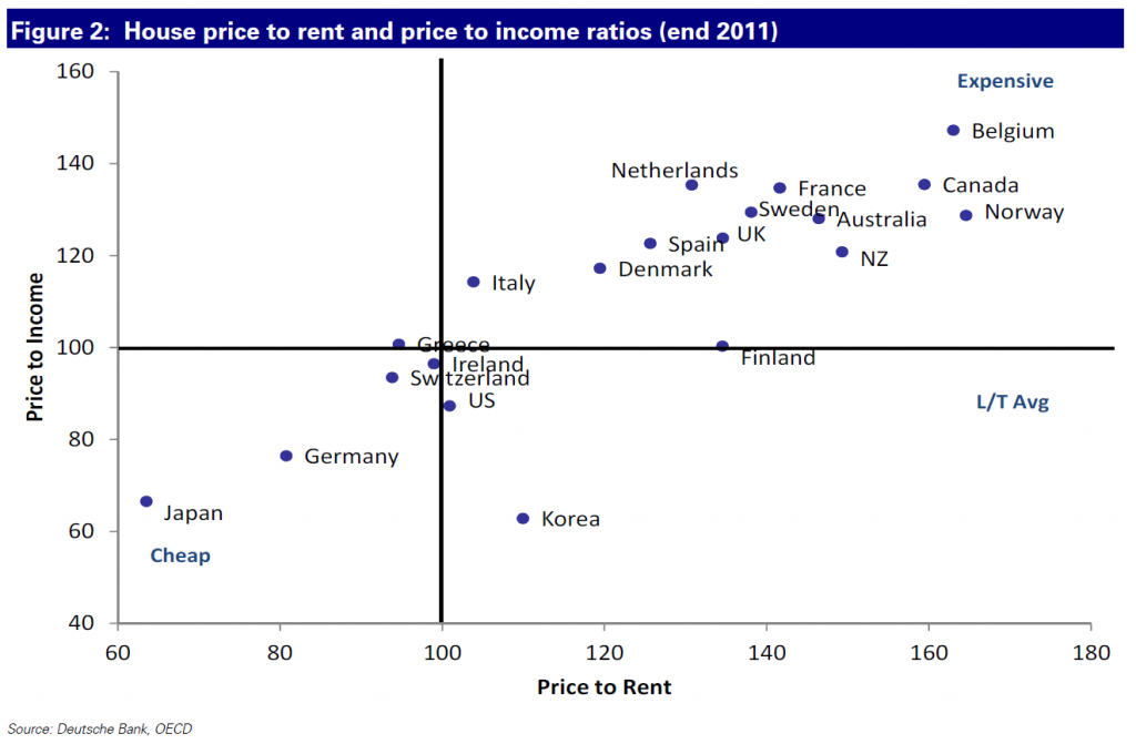 One Chart Canada Is A Country Where House Prices Still