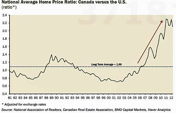 Canada Vs US Real Estate Prices RedFlagDealscom Forums - House pricing in us map