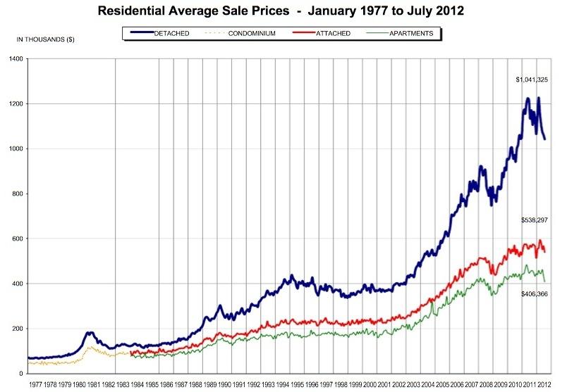 Vancouver bubble redflagdeals