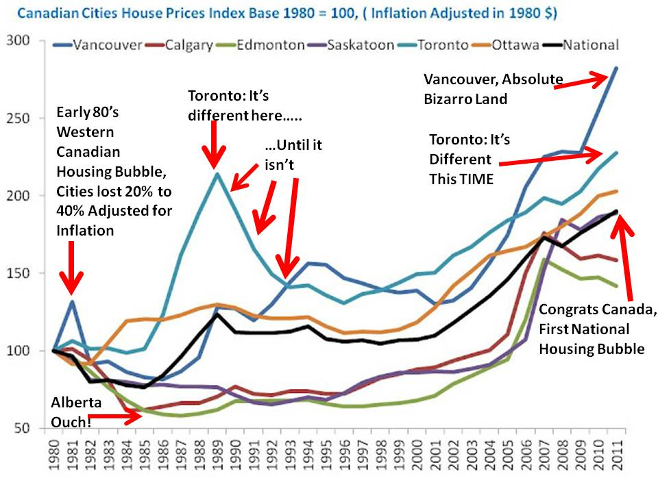 [Image: canadian-cities-house-price-index-with-quotes-1980.jpg]