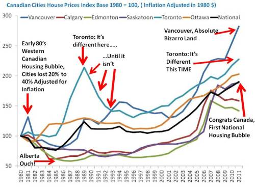 Canadian cities house price index with quotes 1980