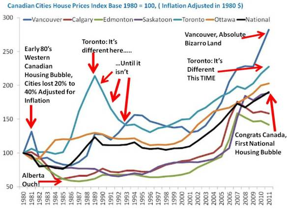 Canadian Cities Inflation Adjusted House Prices 1980 2011