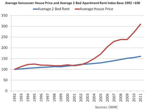 Average Vancouver House Price and Average 2 Bed Apartment Rent Index Base 1992 =100