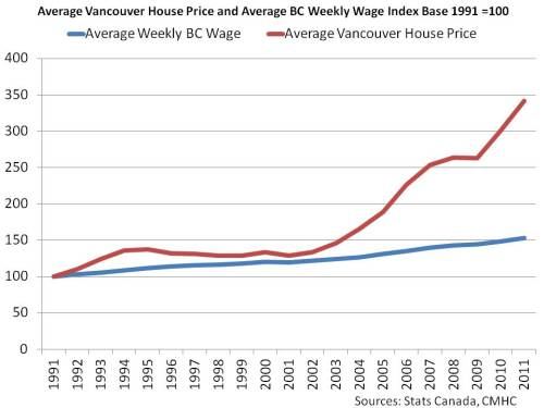 Average Vancouver House Price and Average BC Weekly Wage Index Base 1991 =100