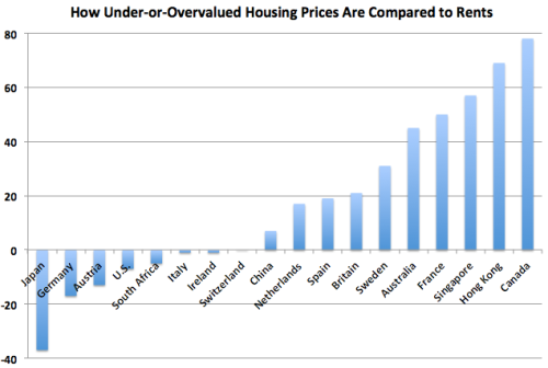 HousingPrices