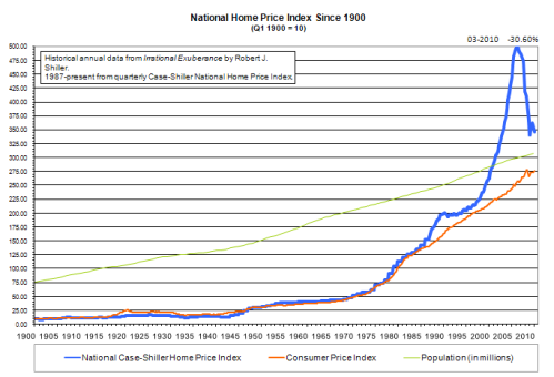 us national price index