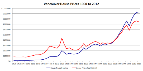 Van_house_price_1960_2012