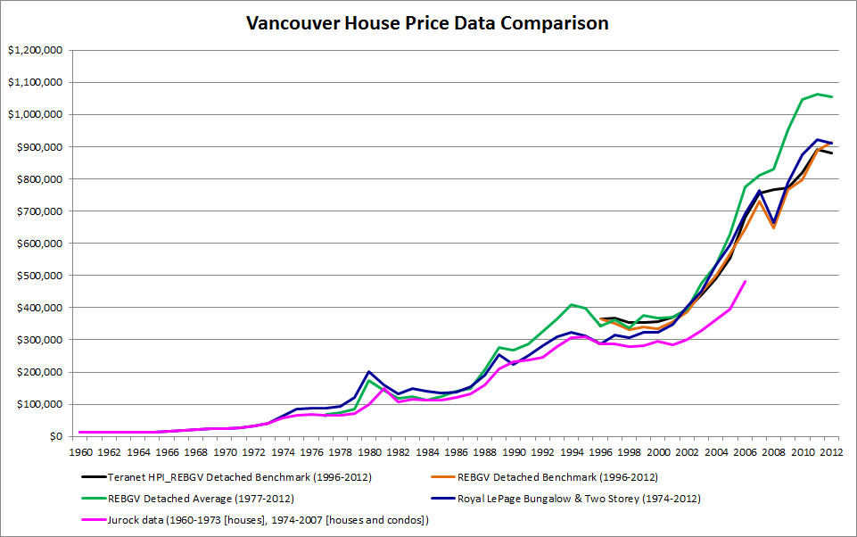 January 2013 Vancouver Real Estate Anecdote Archive
