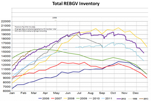 RE Inventory Chart130221