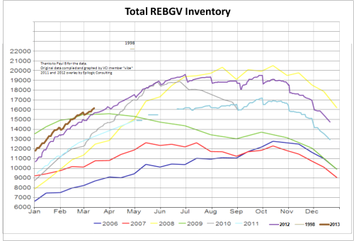 RE Inventory Chart130313